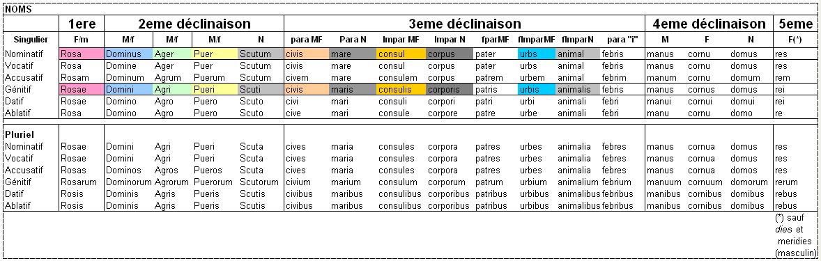 Tableau Conjugaison Anglais Pdf - ESSAI AUTOMOBILE
